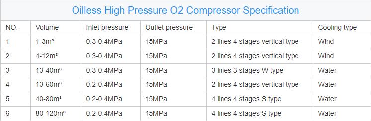 Oil free compressor 10